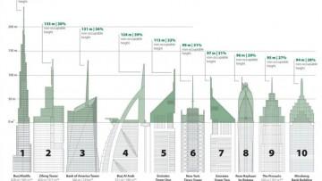 """La """"vanity height"""" dei grattacieli: da Dubai a Mosca lo spazio superfluo delle strutture"""