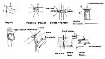 Ponti termici e cause: le discontinuita' termiche