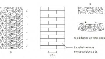 Il legno lamellare: caratteristiche e impieghi