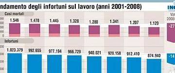 Nel 2008 1.120 infortuni mortali