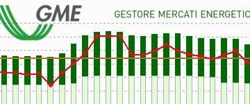 Pubblicato Il Rapporto di Aprile sulle contrattazioni del GME