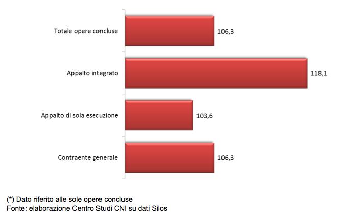Incidenza % del costo varianti sull'importo di aggiudicazione delle opere Legge Obiettivo n.443/2001 concluse (91 casi)
