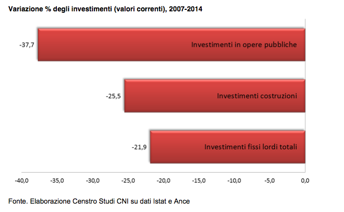 cni_investimenti
