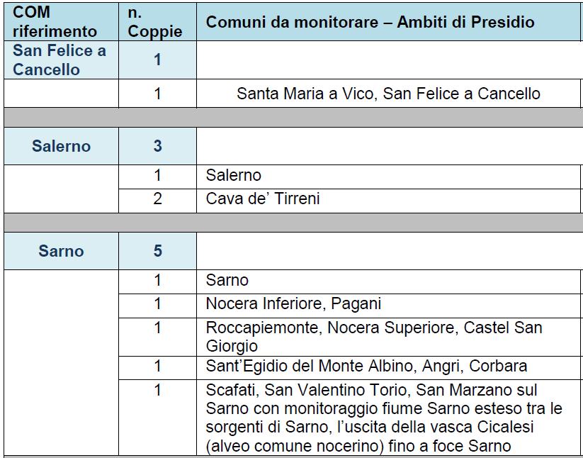 Programmazione delle attività di sopralluogo durante l'attività di formazione dei presidianti in Regione Campania