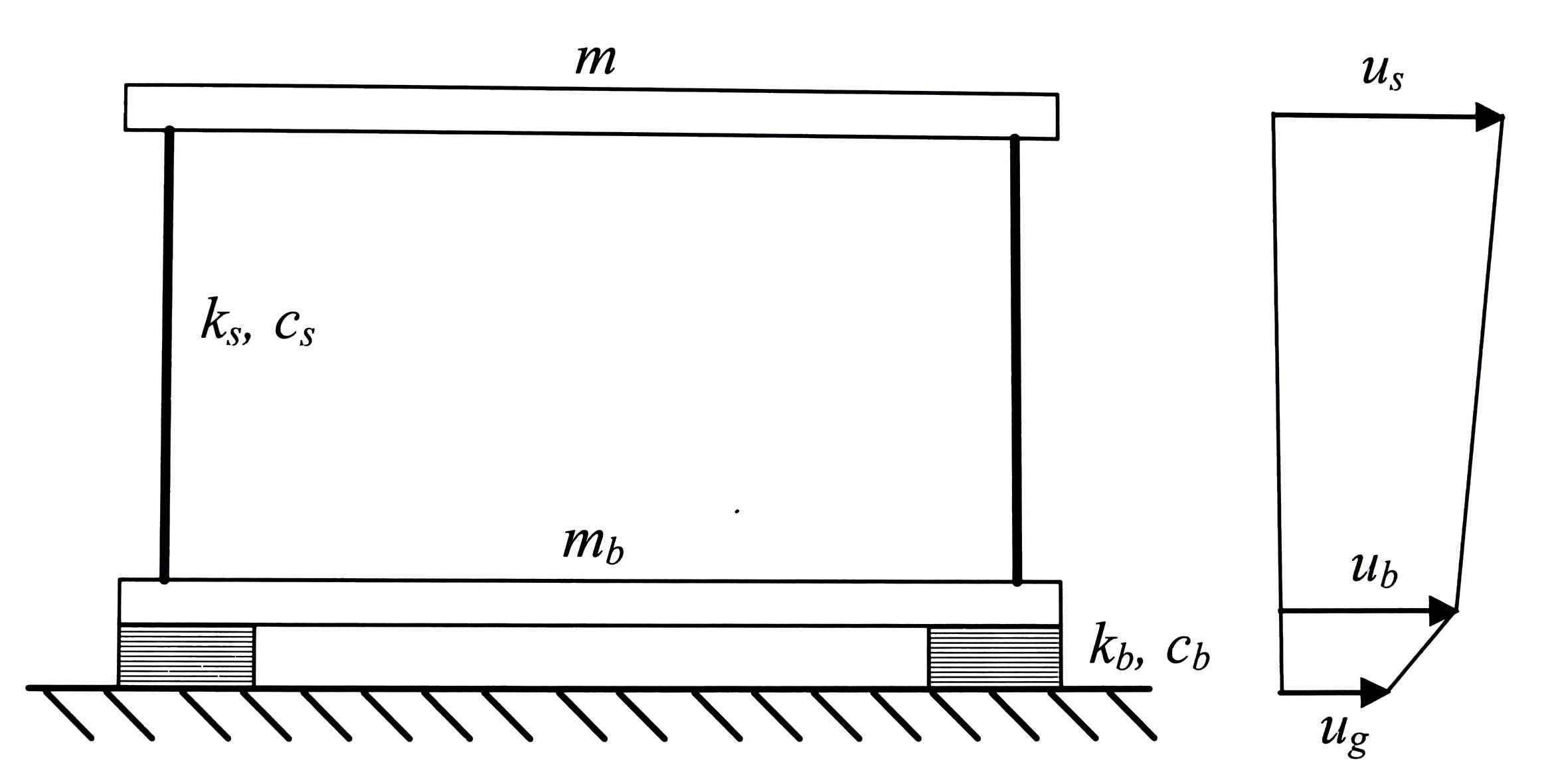 Suddivisione tra sovrastruttura – isolatore – sottostruttura