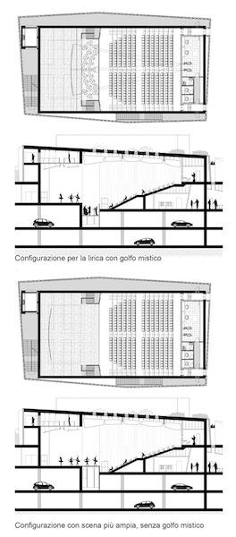 Configurazioni sala