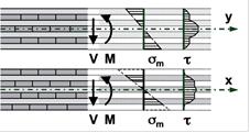 Bernasconi 7_FIG 2_Pannello XLAM, distribuzione delle tensioni di flessione e taglio sulla sezione (Disegno Andrea Bernasconi)