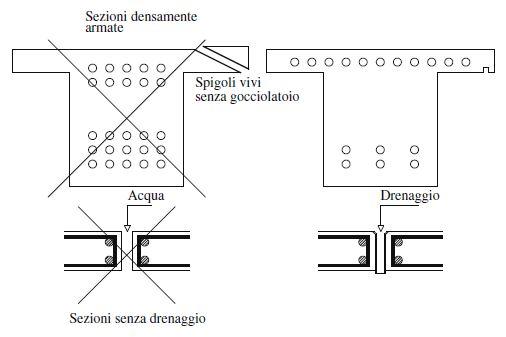 Fig. 1 Esempi di errata e corretta progettazione