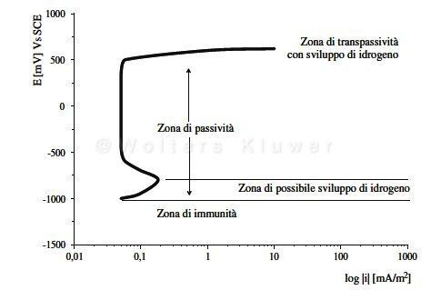corrosione_bossio_1