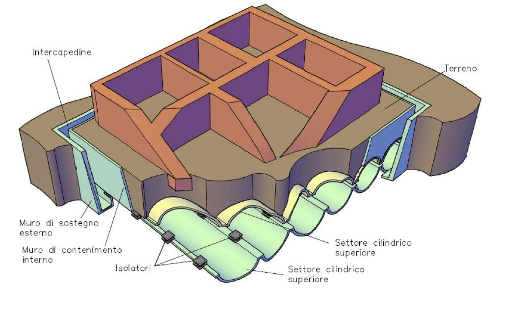 Vista prospettica di uno spaccato della struttura muraria di un edificio tipo, del sistema di isolamento sismico e dell'opera di sottofondazione realizzata mediante infissione di tubi al di sotto del piano di fondazione originario.