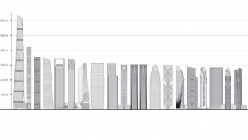 I venti grattacieli mondiali più alti completati nel 2015 – Gallery