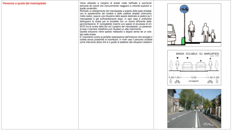 Fonte:  Abaco del regolamento urbanistico del Comune di Scandicci