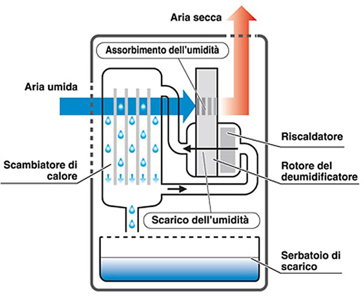 Impianti di climatizzazione: i principi di funzionamento  Ingegneri.info