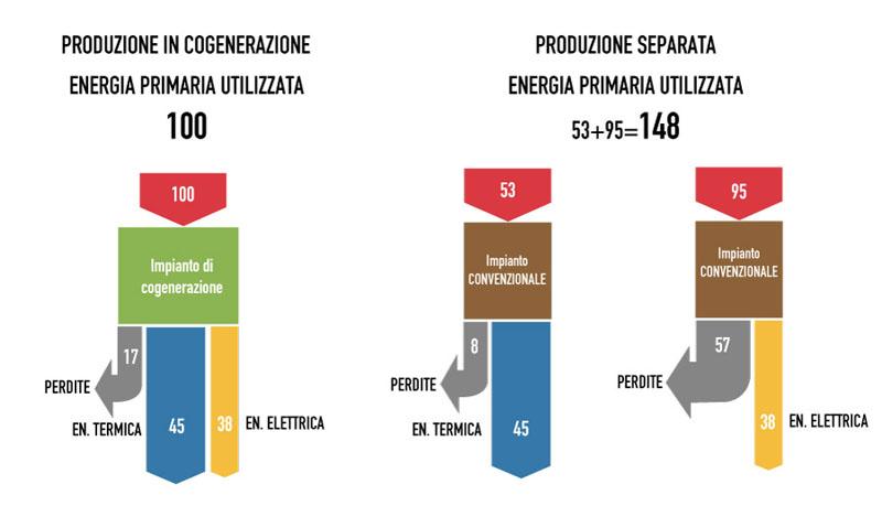 Schema che paragona l'efficienza energetica di un impianto di cogenerazione con i metodi tradizionali di produrre energia elettrica e calore.