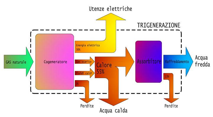 Schema di funzionamento della trigenerazione per la climatizzazione estiva di un impianto di cogenerazione.