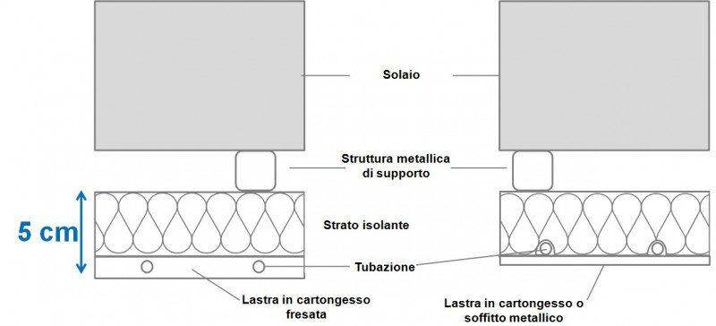 Sistemi radianti a soffitto