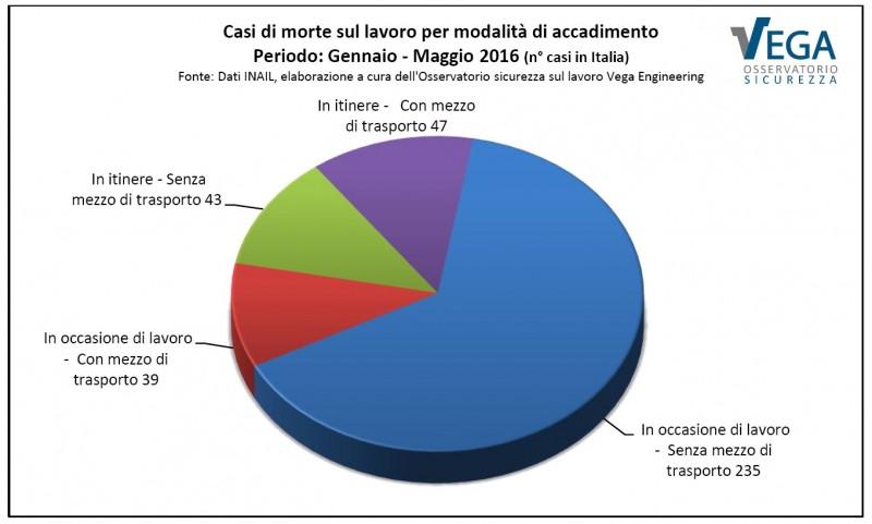 Osservatorio-Sicurezza-vega-Engineering-Morti-Bianche-Gennaio-Maggio-2016