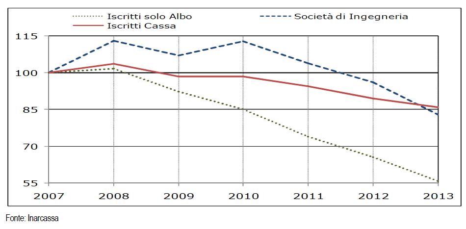 Andamento del volume di affari per architetti e ingegneri, Anni 2007-2013 (fonte: Rapporto Eyu 2016)