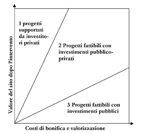 costi di bonifica e valorizzazione