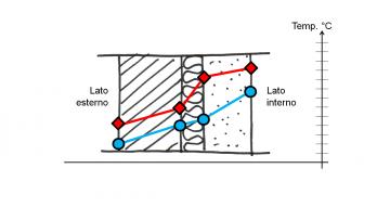 Studiare la condensazione interstiziale con il metodo di Glaser: un esempio di calcolo