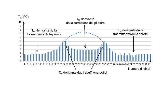 Distribuzione di temperatura