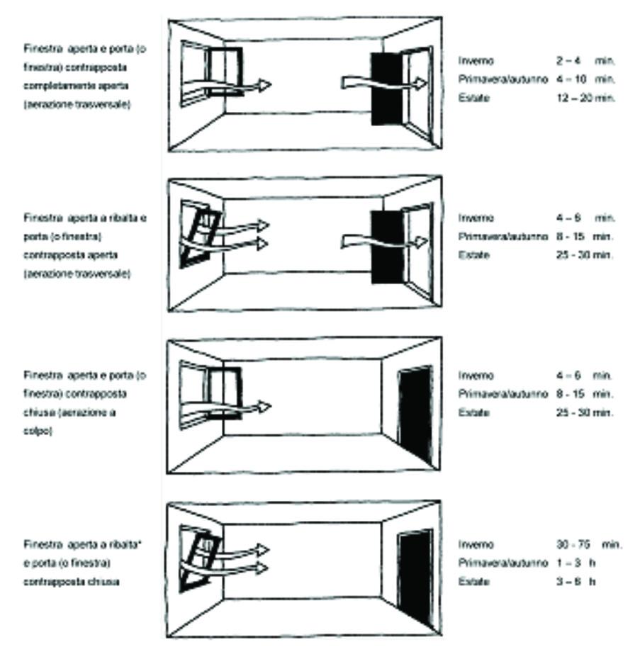 Progettouno || Architettura e Sostenibilità