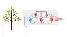 La pompa di calore acqua-acqua Tina può riscaldare senza emissioni