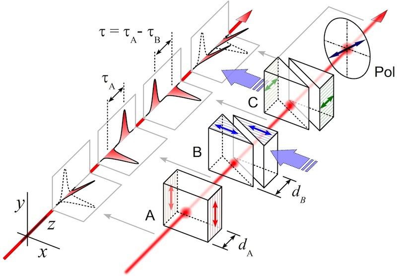 interferometro_schema_ottico