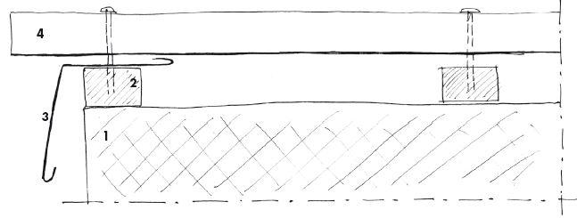 Esempio semplificato di presenza di uno strato di moderata ventilazione sotto un manto in lastre profilate in una copertura piana. Sezione longitudinale alla pendenza. Legenda: 1. estradosso della struttura di copertura; 2. listelli in legno; 3. scossalina; 4. lamiera profilata