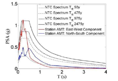 Spettro di risposta a confronto con gli spetti di normativa delle norme tecniche (NTC08).