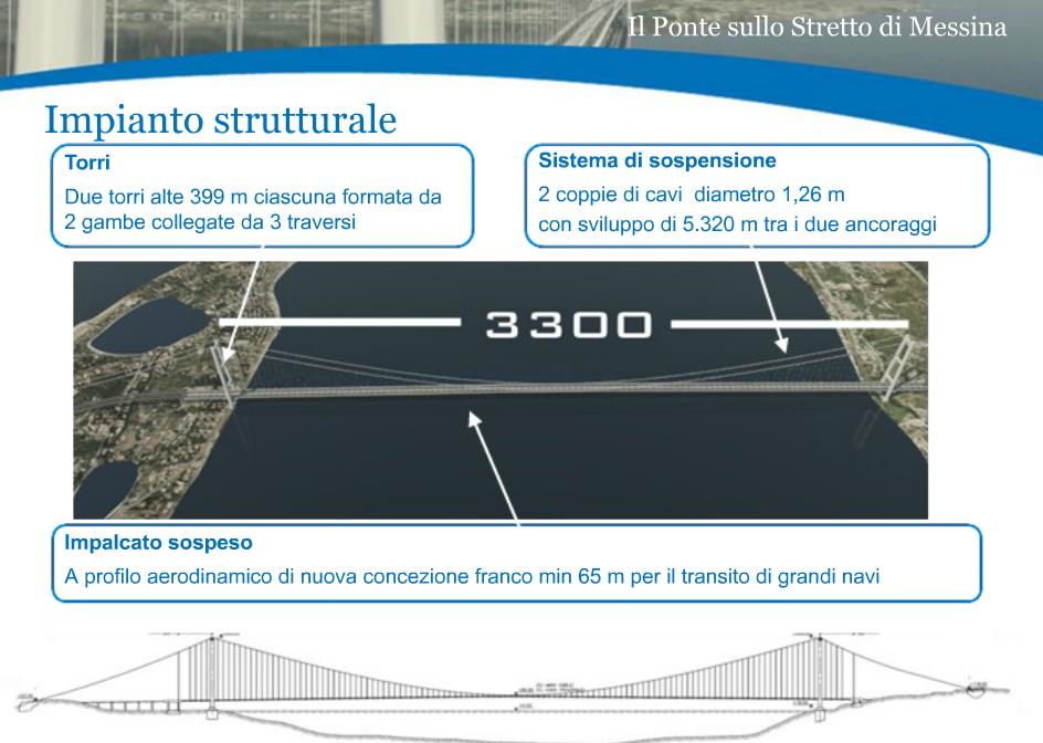 Eurolink_ponte_sullo_stretto