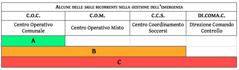 tabella 2_alcune_sigle