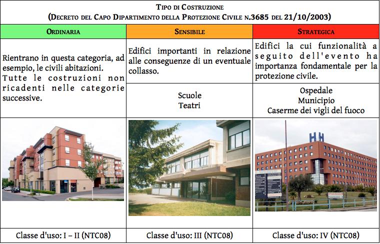 tabella 3_tipo di costruzione