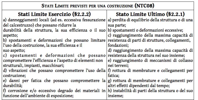tabella_4_stati_limite