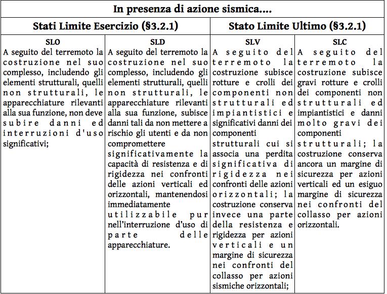 tabella_5_in_presenza_di_azione_sismica
