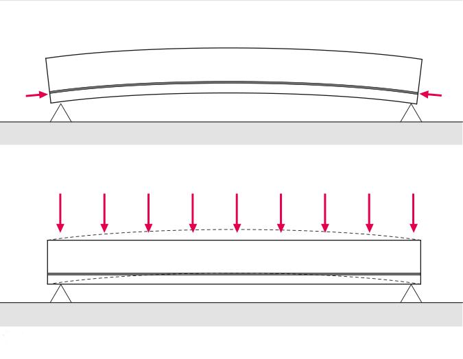 Faresin 14_FIG 2_Schematizzazione del comportamento di una trave in calcestruzzo armato precompresso