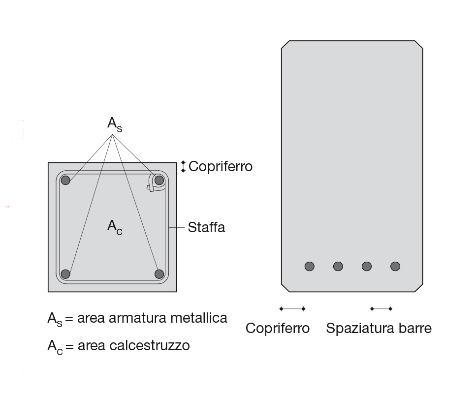 Faresin 15_FIG 1_Disposizione dellÔÇÖarmatura con adeguato copriferro in un pilastro e in una trave in c.a.