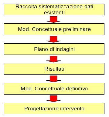 Sequenza logica delle fasi di attuazione del Piano di caratterizzazione di un sito. Il prodotto finale del Piano è il modello concettuale definitivo, indispensabile punto di partenza per la progettazione degli interventi di risanamento ambientale