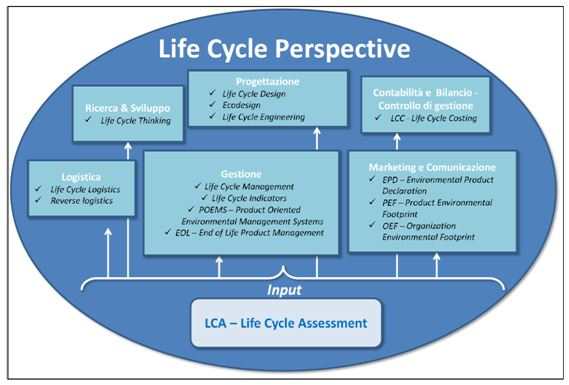 Rapporto tra Life Cycle Perspective e Life Cycle Assessment