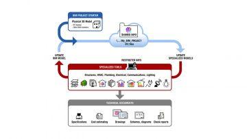 BIM e progettazione: perché usare la Tecnologia openBIM®?