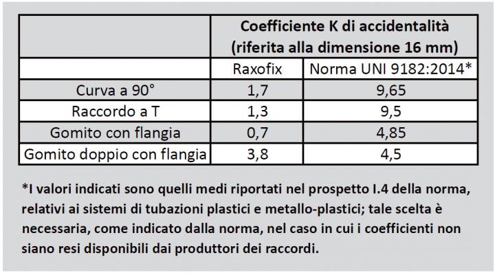 La tabella mostra quali siano le differenze tra i coefficienti tipici forniti dalla norma UNI 9182:2014 e quelli reali dichiarati da Viega per il proprio sistema multistrato Raxofix.
