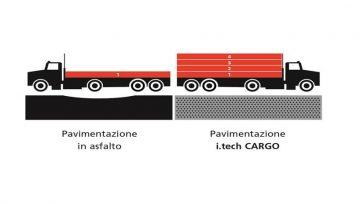 Italcementi presenta i.tech CARGO ad Asphaltica