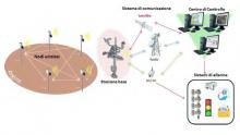 Come funziona il sistema WSN per il monitoraggio degli argini dei fiumi