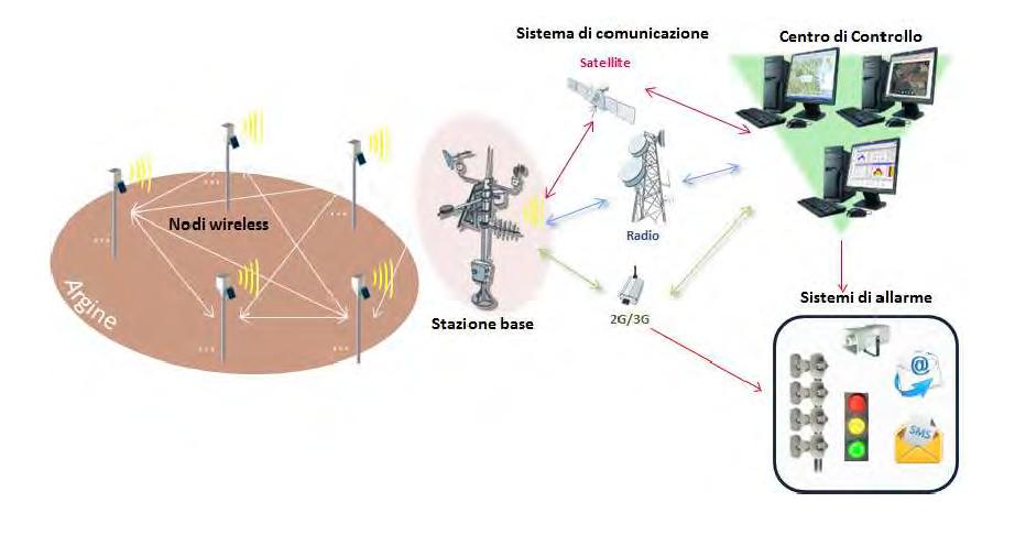 Diagramma di funzionamento di un sistema WSN (fonte: CAE spa)