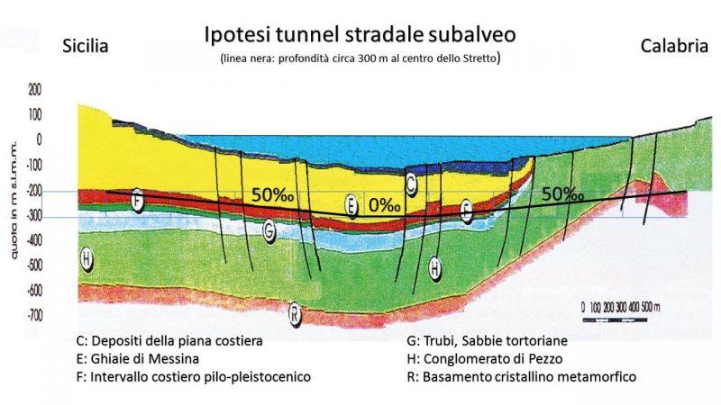 [Fonte: Ing. Giovanni Saccà – Responsabile del Settore Studi Trasporti Ferroviari Collegio Amministrativo Ferroviario Italiano]