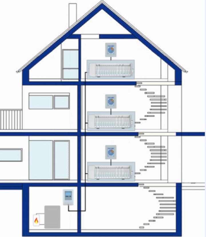 Applicazione in casa multifamiliare con tre appartamenti, ognuno con un °CALEONbox e termostato ambiente °CALEON abbinati ad un sistema di gestione centralizzato con centralina HCC.