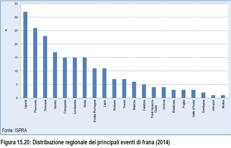 Eventi franosi-2014-Regioni
