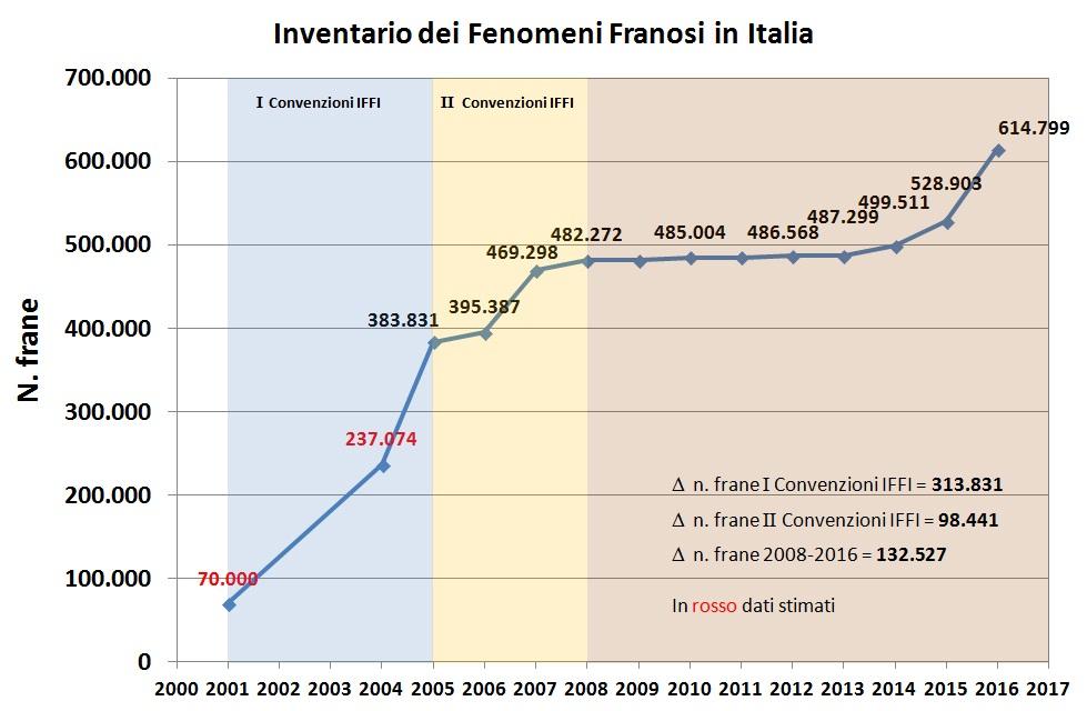 IFFI-eventi fino al 2016