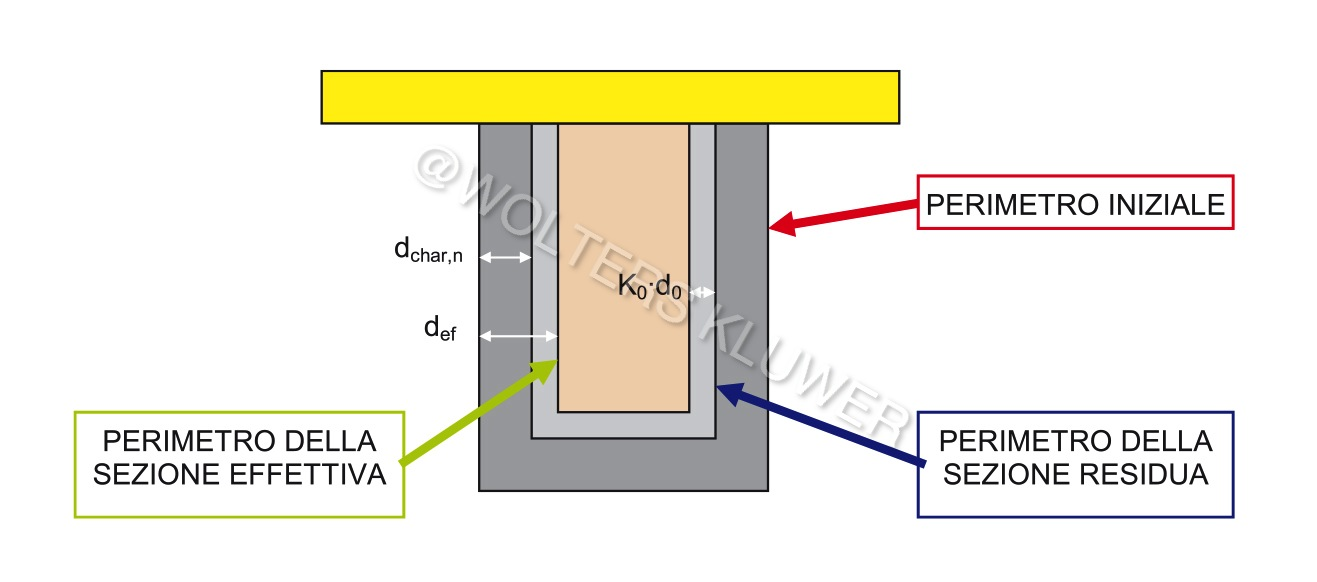 Ponticelli e Caciolai 5_FIG 1_Legno e carbonizzazione, metodo sez ridotta per calcolo resistenza (Disegno Ponticelli e Caciolai)-1