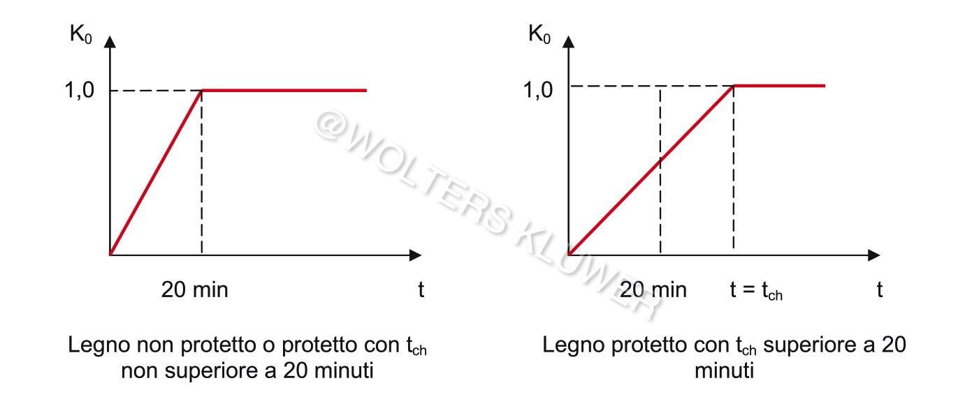 Ponticelli e Caciolai 5_FIG 2_Determinazione  k0 per calcolo strutturale legno esposto incendio (Disegno Ponticelli e Caciolai)-1